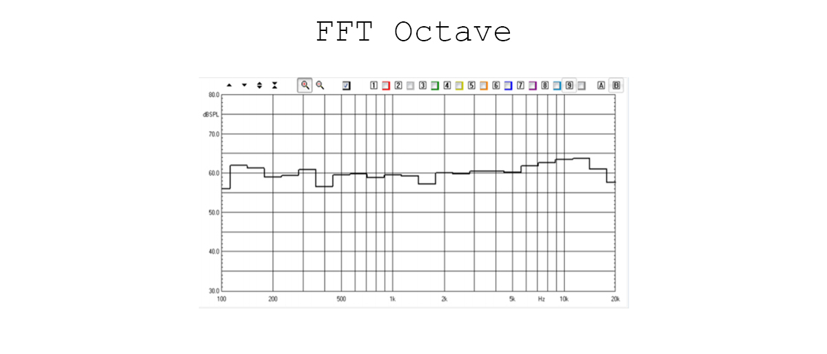 FFT octave
